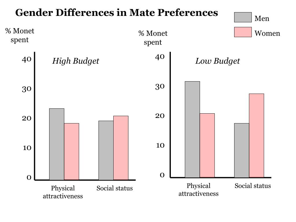 Gender Differences in Mate Preferences