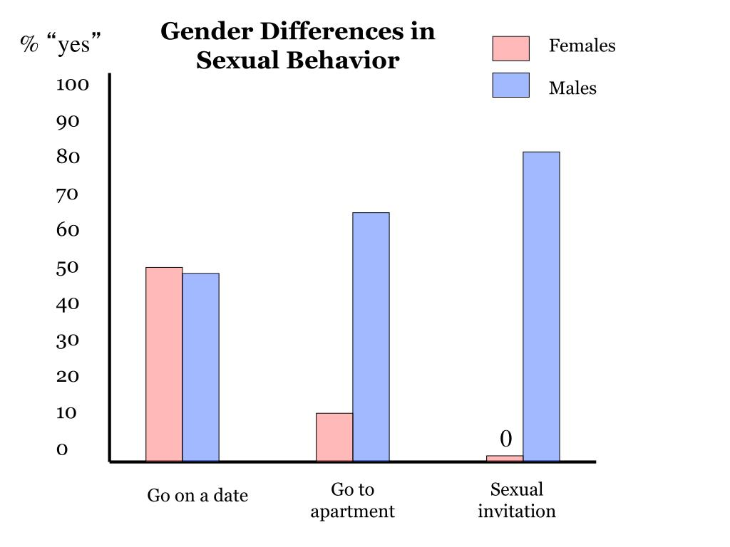 Gender Differences in Sexual Behavior