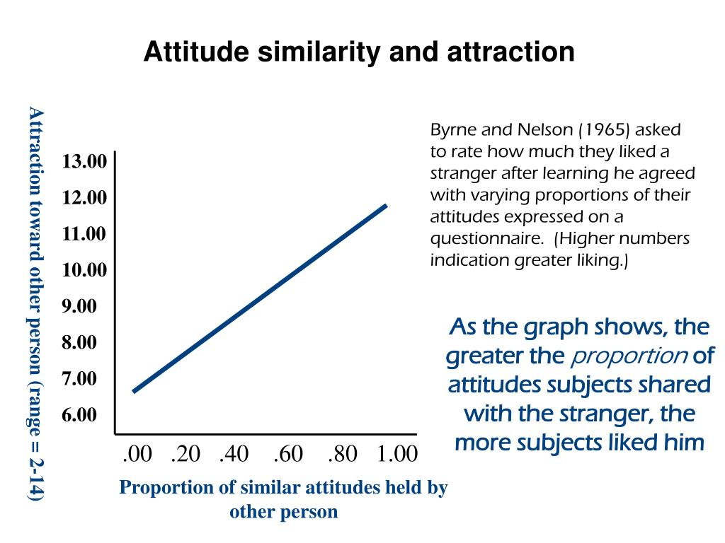 Attitude similarity and attraction