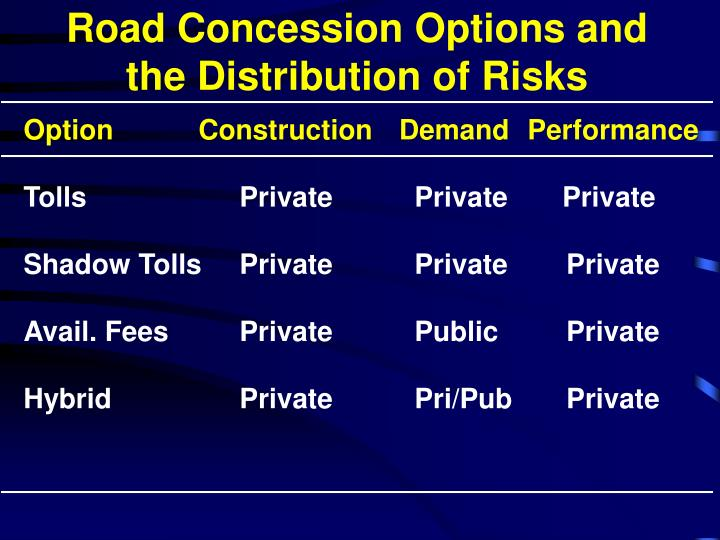 Road Concession Options and the Distribution of Risks