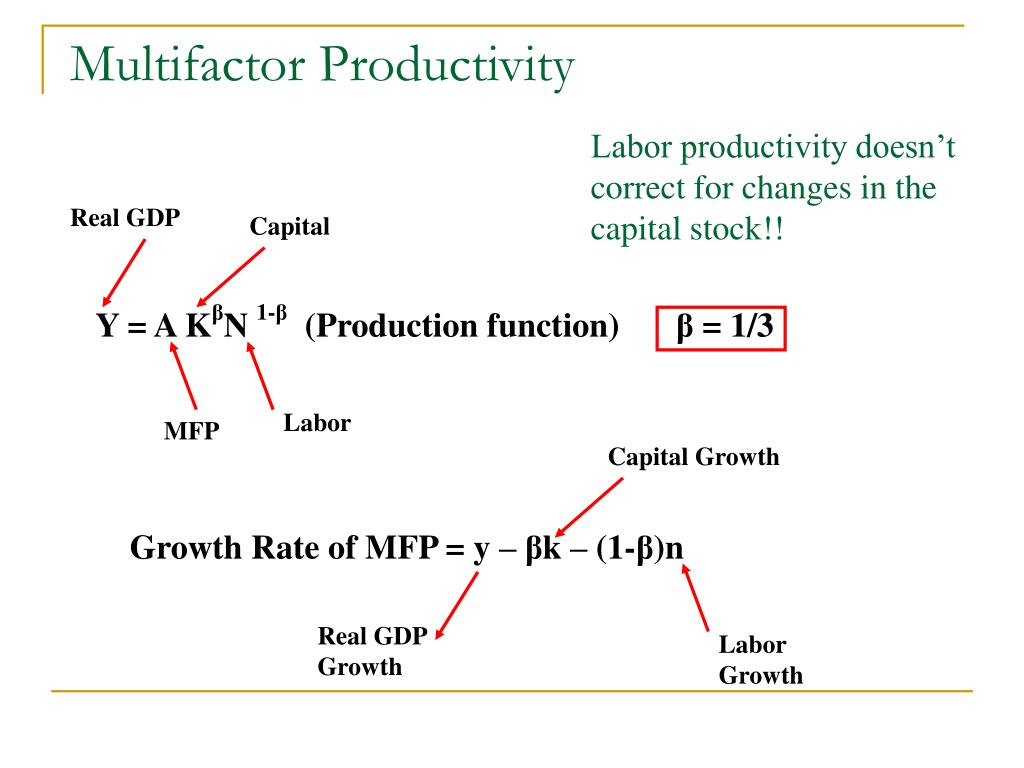Multifactor Productivity