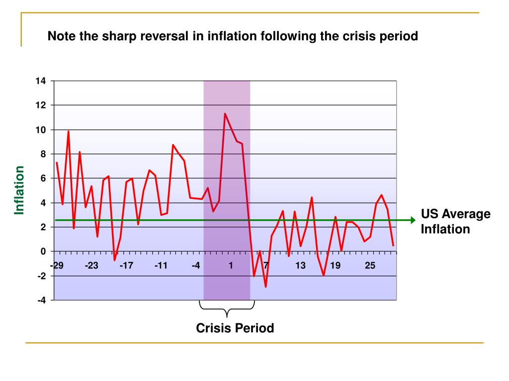 Note the sharp reversal in inflation following the crisis period