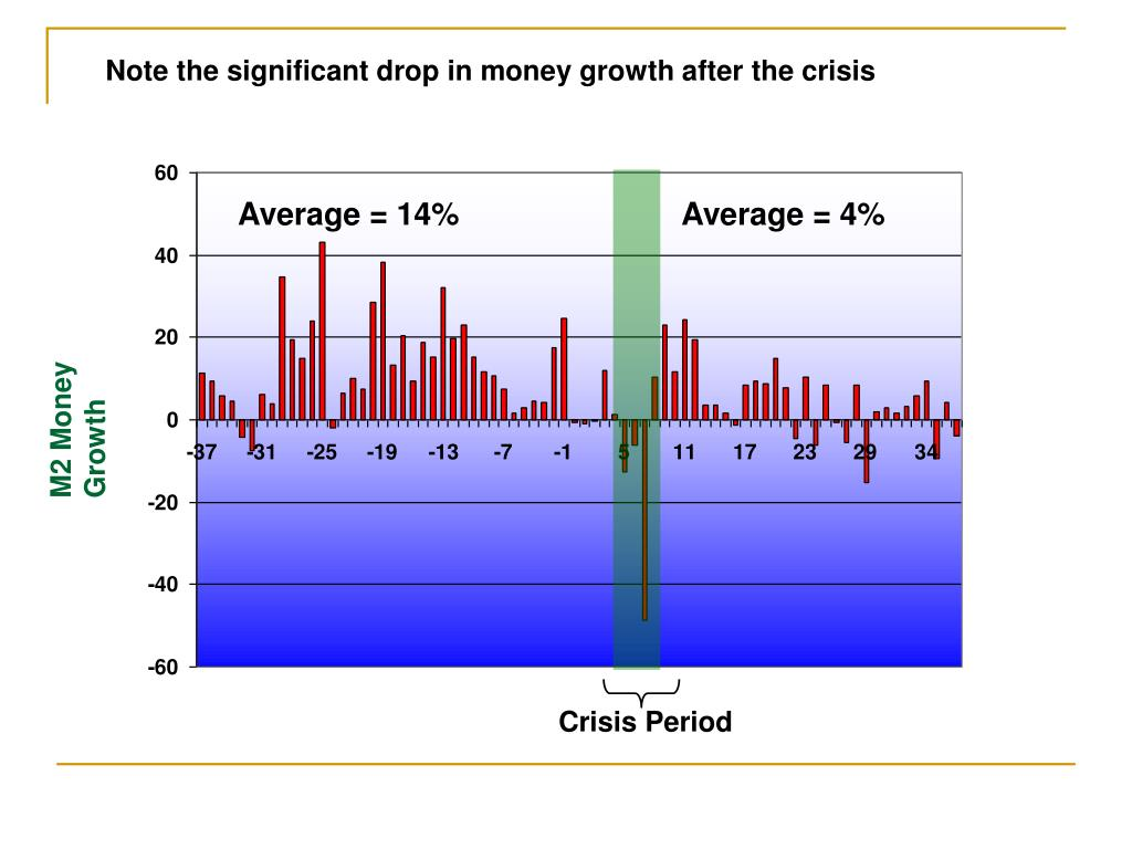 Note the significant drop in money growth after the crisis