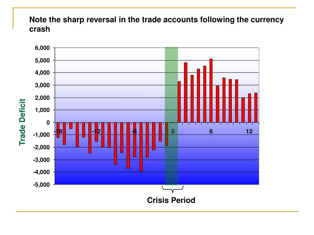 Note the sharp reversal in the trade accounts following the currency crash