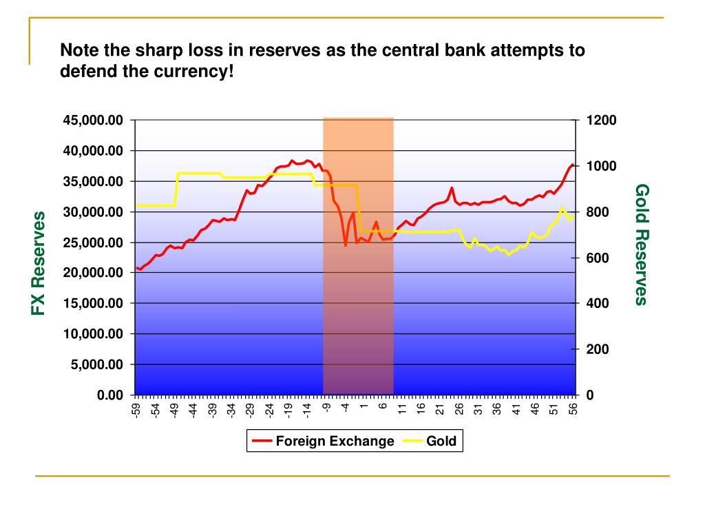 Note the sharp loss in reserves as the central bank attempts to defend the currency!