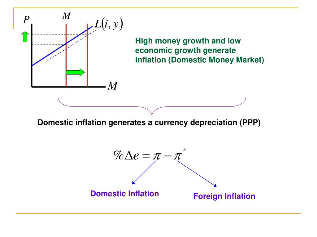 High money growth and low economic growth generate inflation (Domestic Money Market)