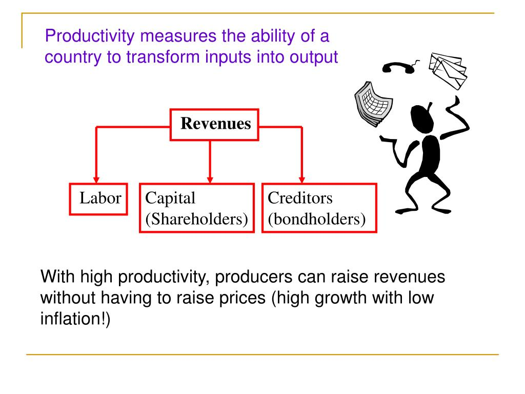 Productivity measures the ability of a country to transform inputs into output