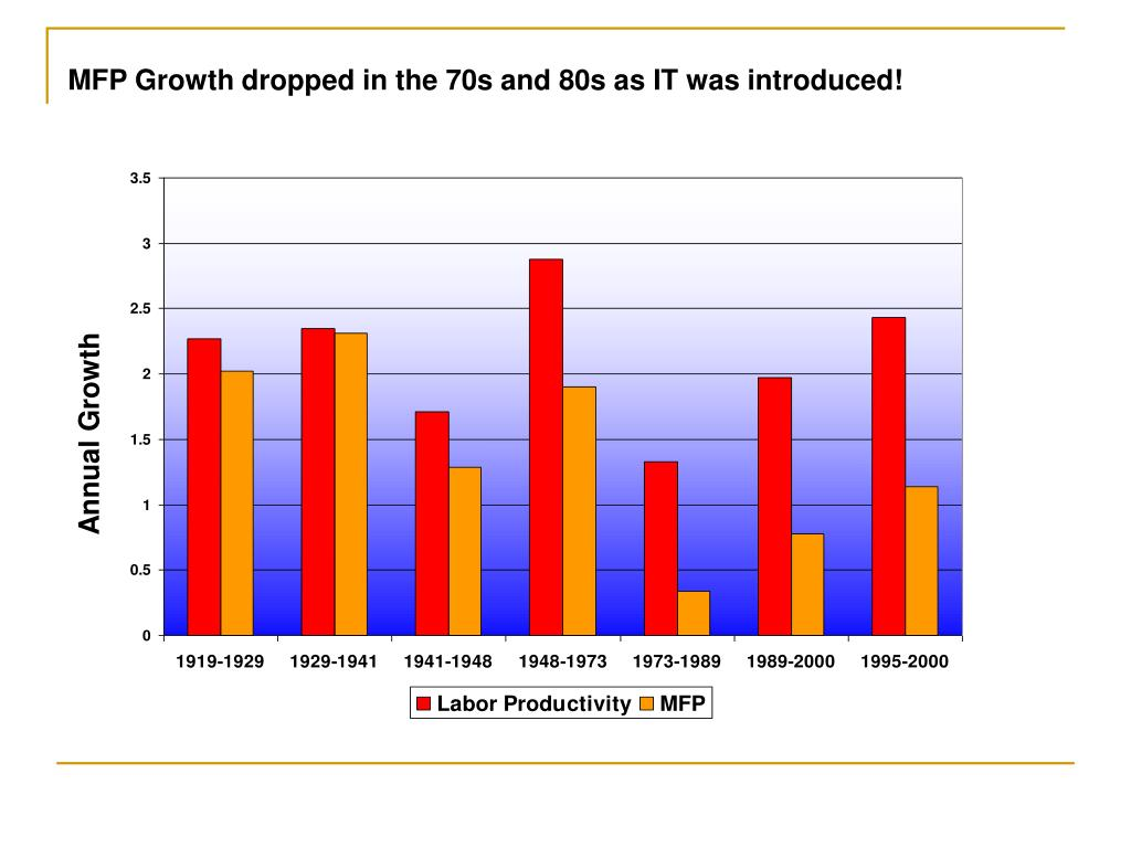 MFP Growth dropped in the 70s and 80s as IT was introduced!