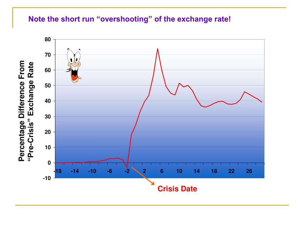 "Note the short run ""overshooting"" of the exchange rate!"