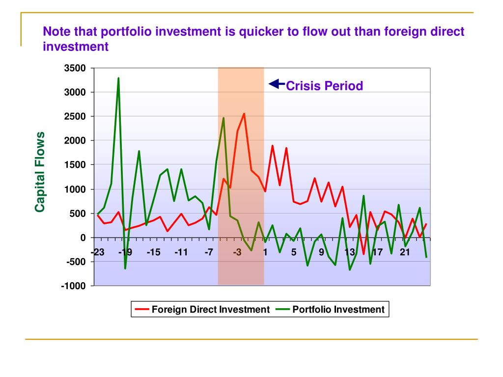 Note that portfolio investment is quicker to flow out than foreign direct investment