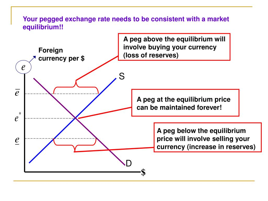 Your pegged exchange rate needs to be consistent with a market equilibrium!!