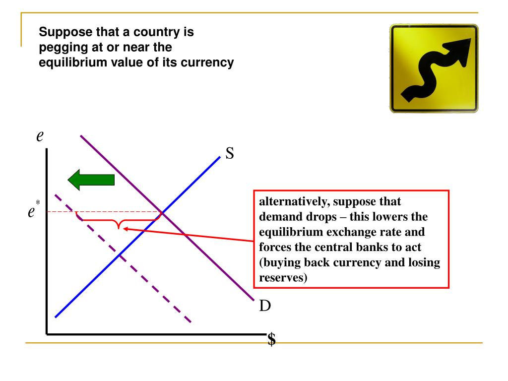 Suppose that a country is pegging at or near the equilibrium value of its currency
