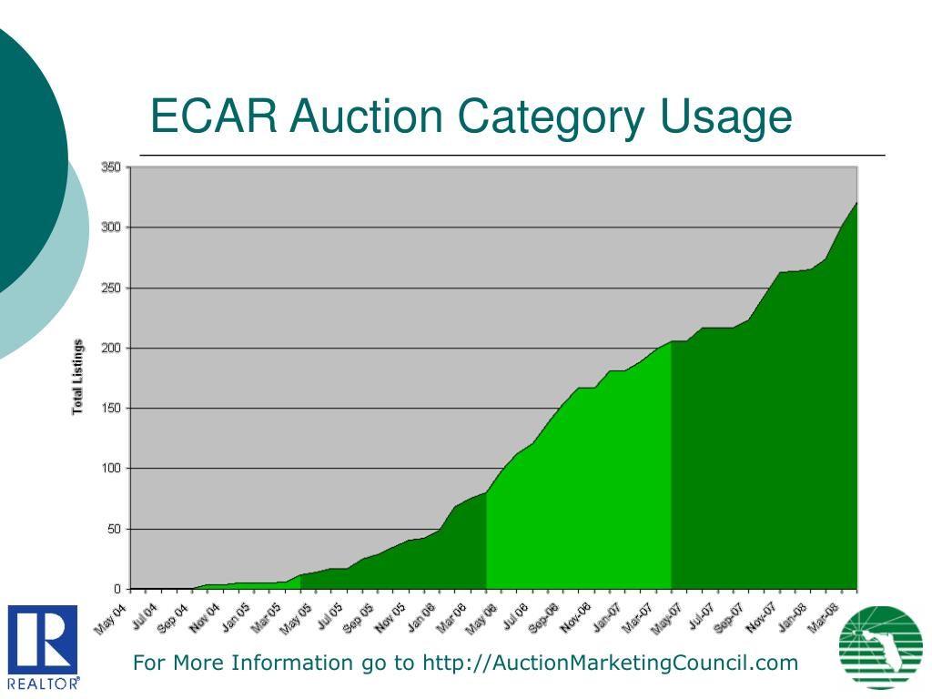 ECAR Auction Category Usage