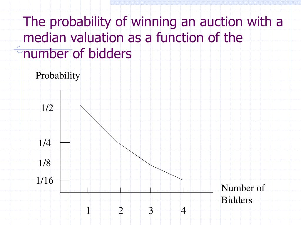 The probability of winning an auction with a median valuation as a function of the number of bidders