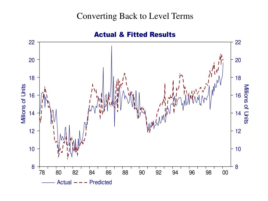 Converting Back to Level Terms