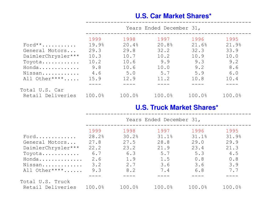 U.S. Car Market Shares*