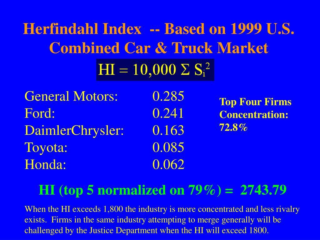 Herfindahl Index  -- Based on 1999 U.S. Combined Car & Truck Market