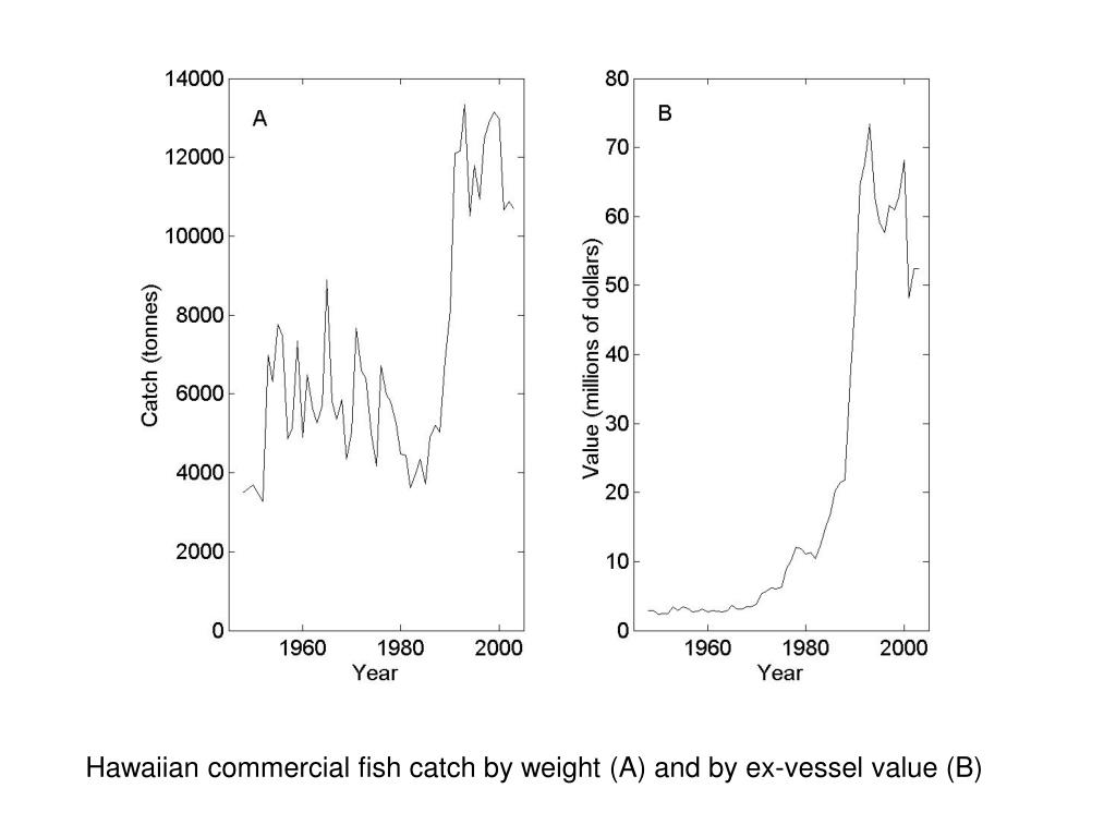 Hawaiian commercial fish catch by weight (A) and by ex-vessel value (B)