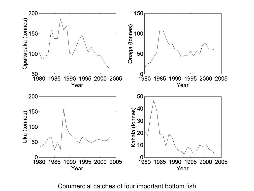 Commercial catches of four important bottom fish