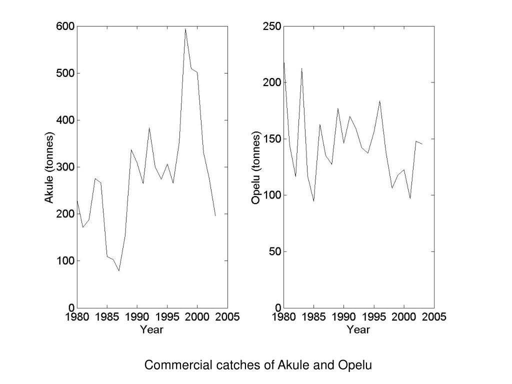Commercial catches of Akule and Opelu