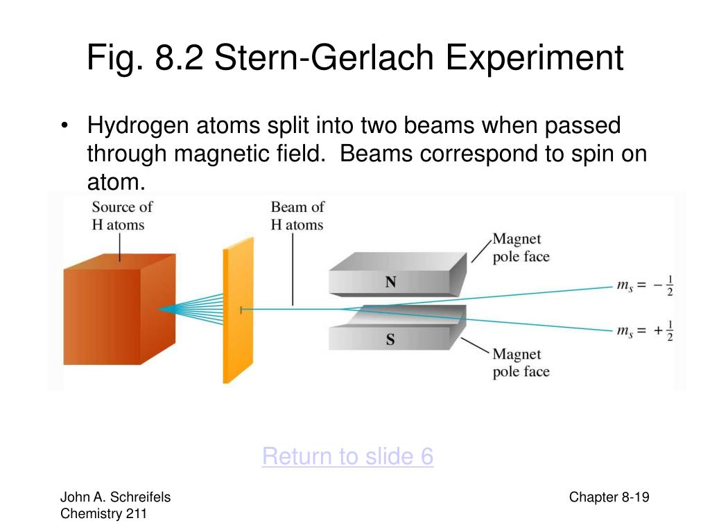 Fig. 8.2 Stern-Gerlach Experiment