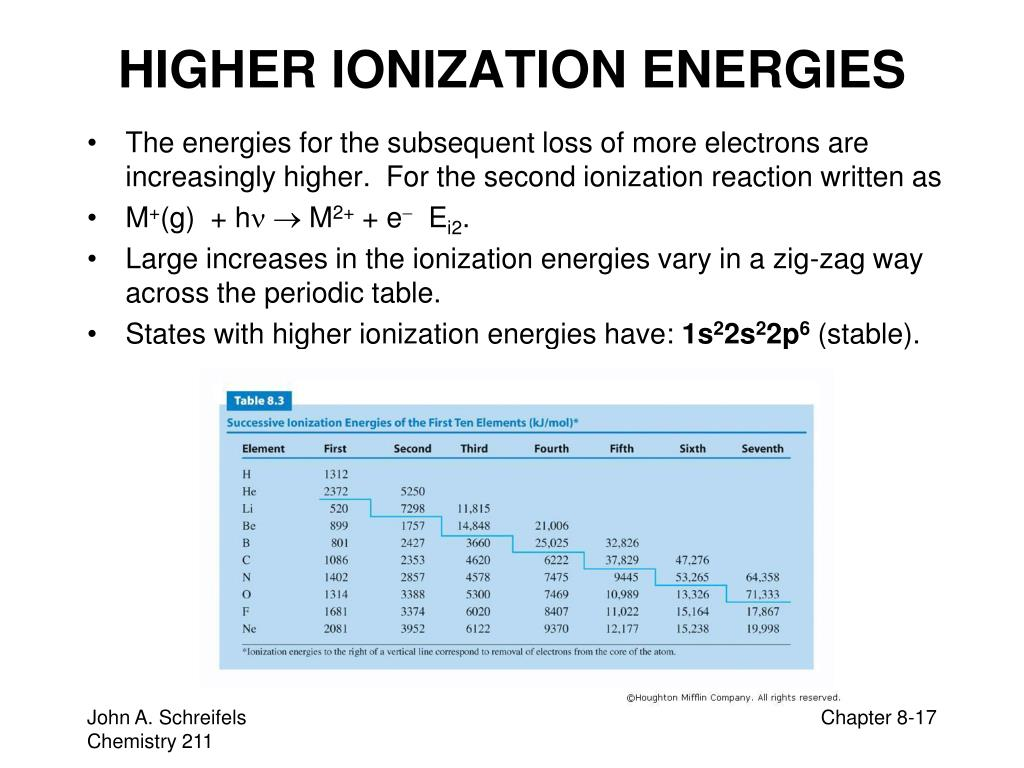 HIGHER IONIZATION ENERGIES