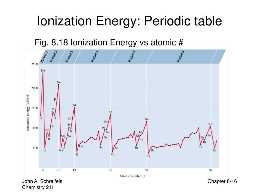 Ionization Energy: Periodic table