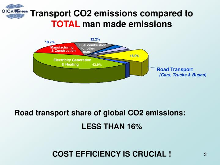 Transport CO2 emissions compared to