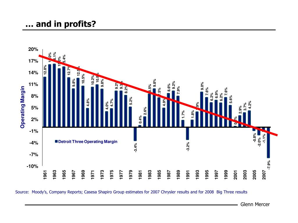 … and in profits?