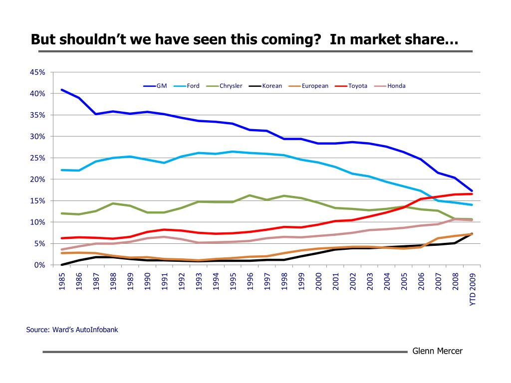 But shouldn't we have seen this coming?  In market share…