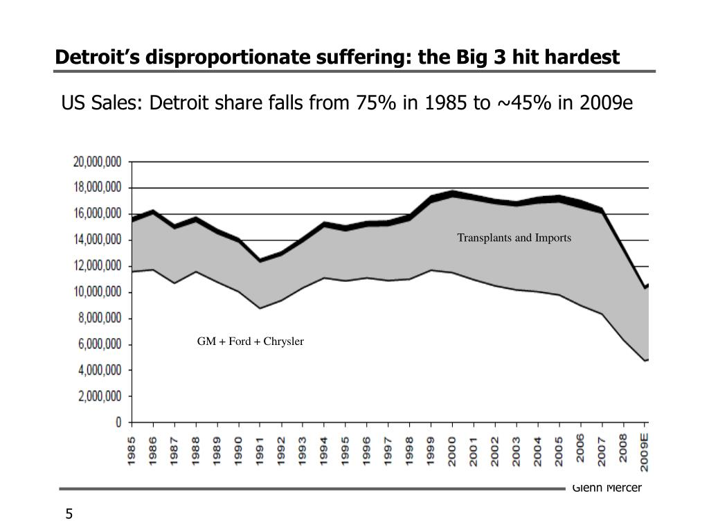 Detroit's disproportionate suffering: the Big 3 hit hardest
