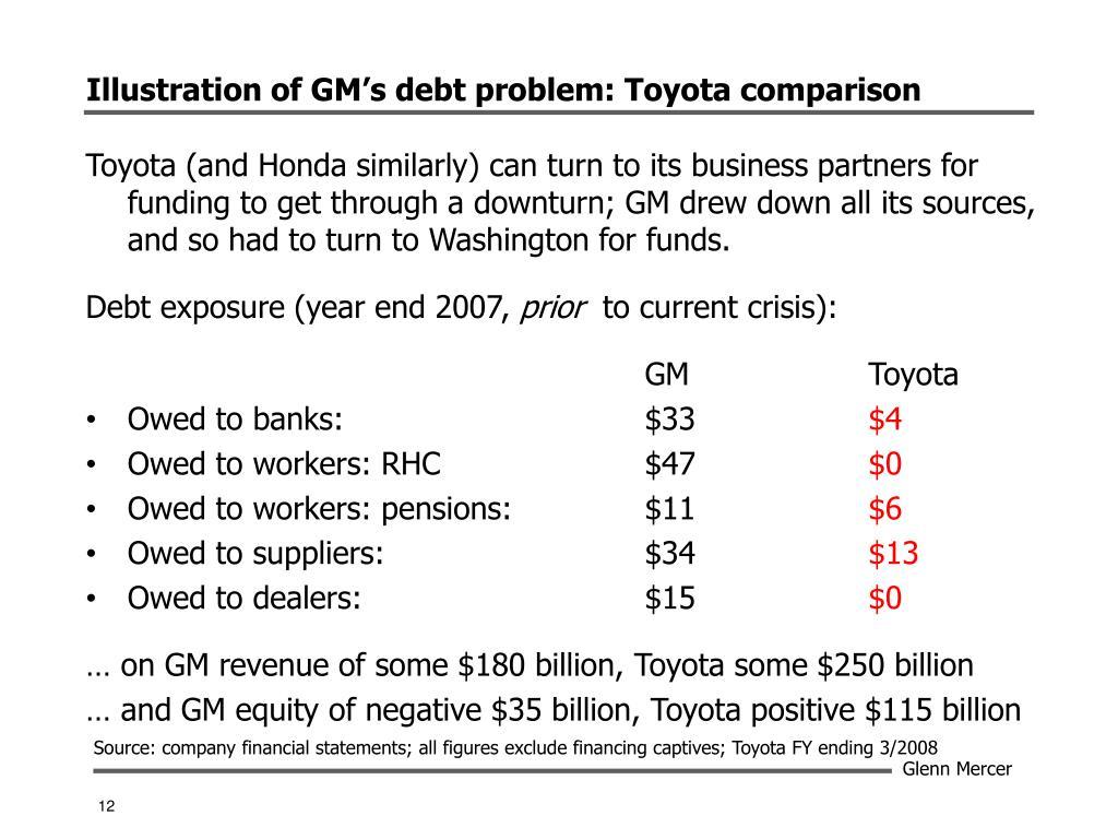 Illustration of GM's debt problem: Toyota comparison