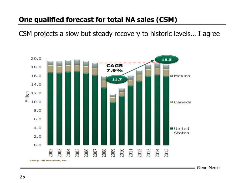 One qualified forecast for total NA sales (CSM)