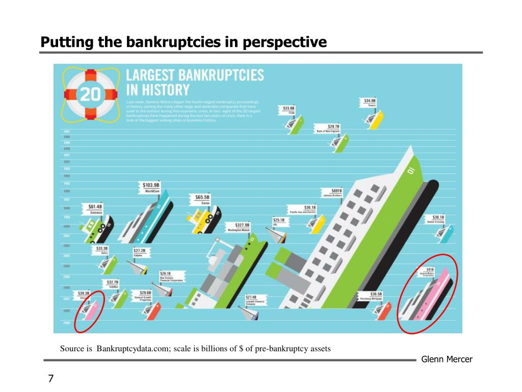Putting the bankruptcies in perspective