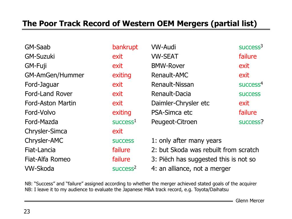 The Poor Track Record of Western OEM Mergers (partial list)