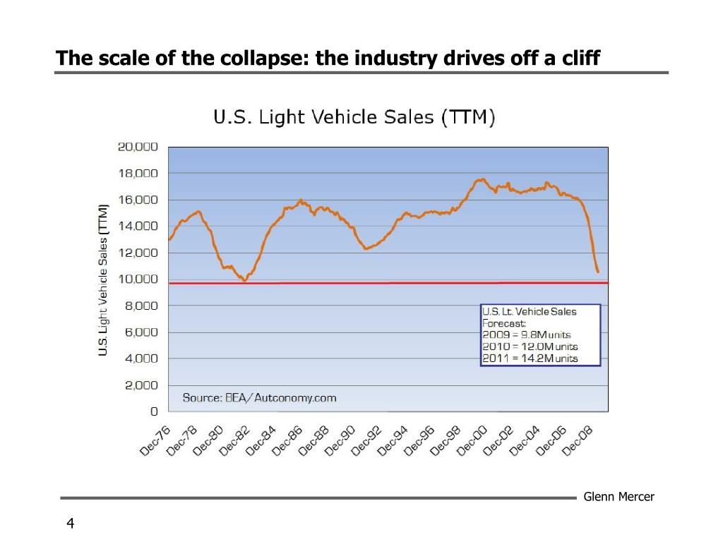 The scale of the collapse: the industry drives off a cliff