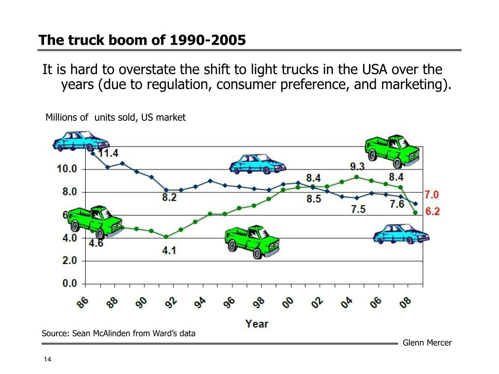 The truck boom of 1990-2005