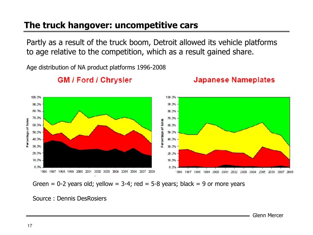 The truck hangover: uncompetitive cars