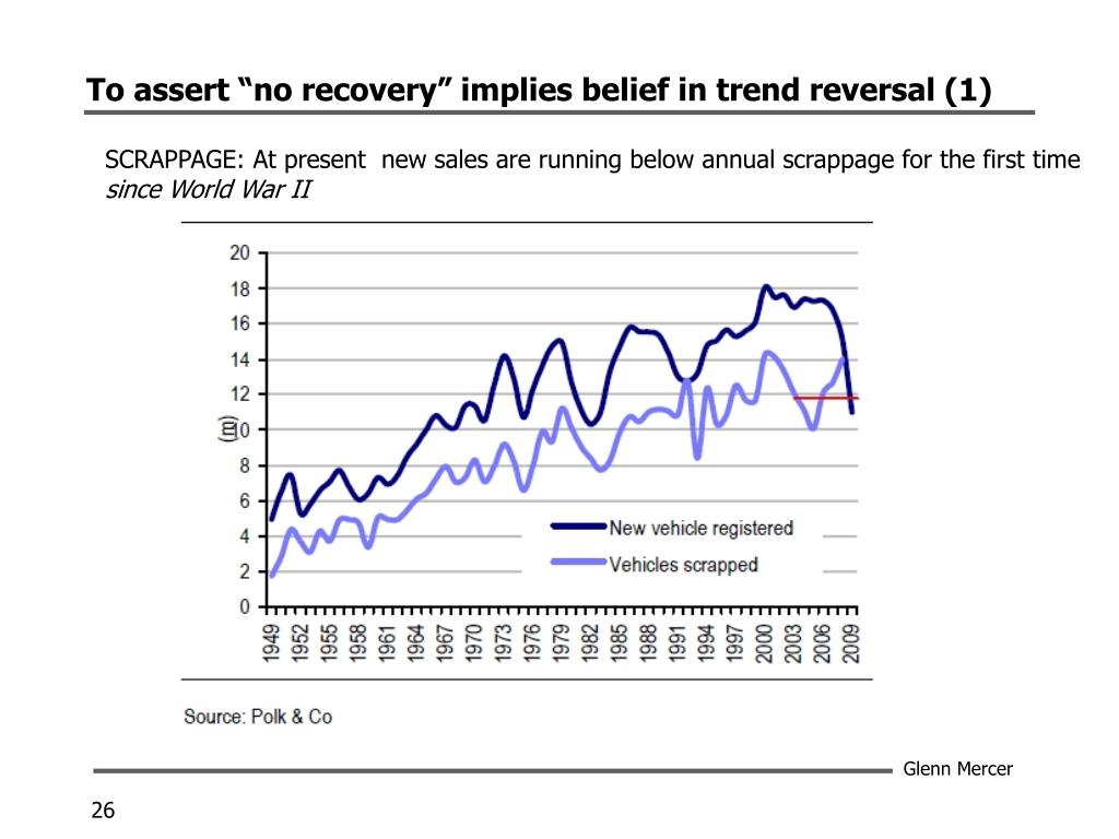 "To assert ""no recovery"" implies belief in trend reversal (1)"
