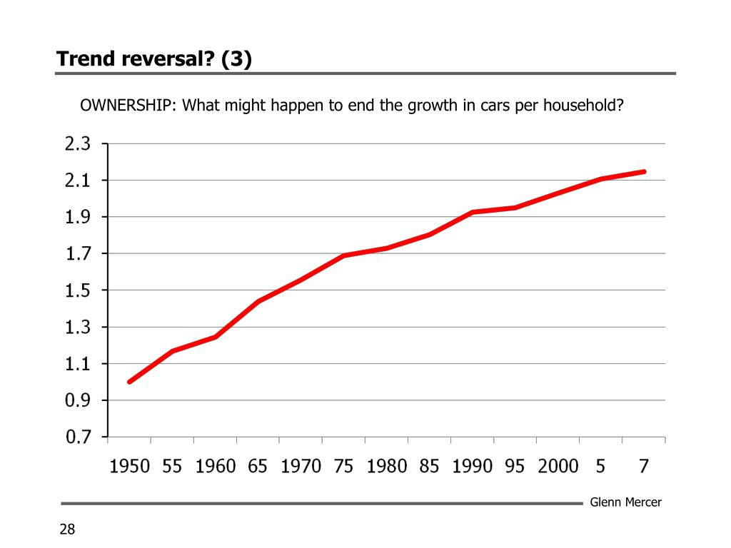 Trend reversal? (3)