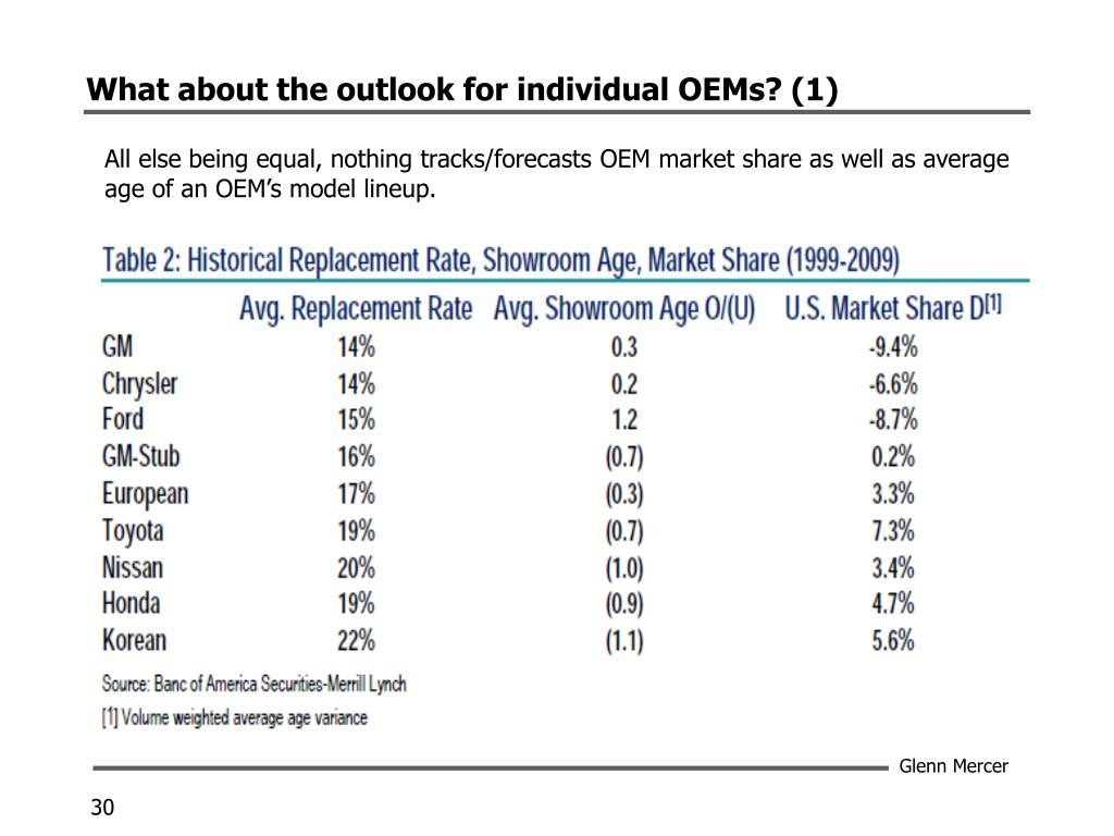 What about the outlook for individual OEMs? (1)