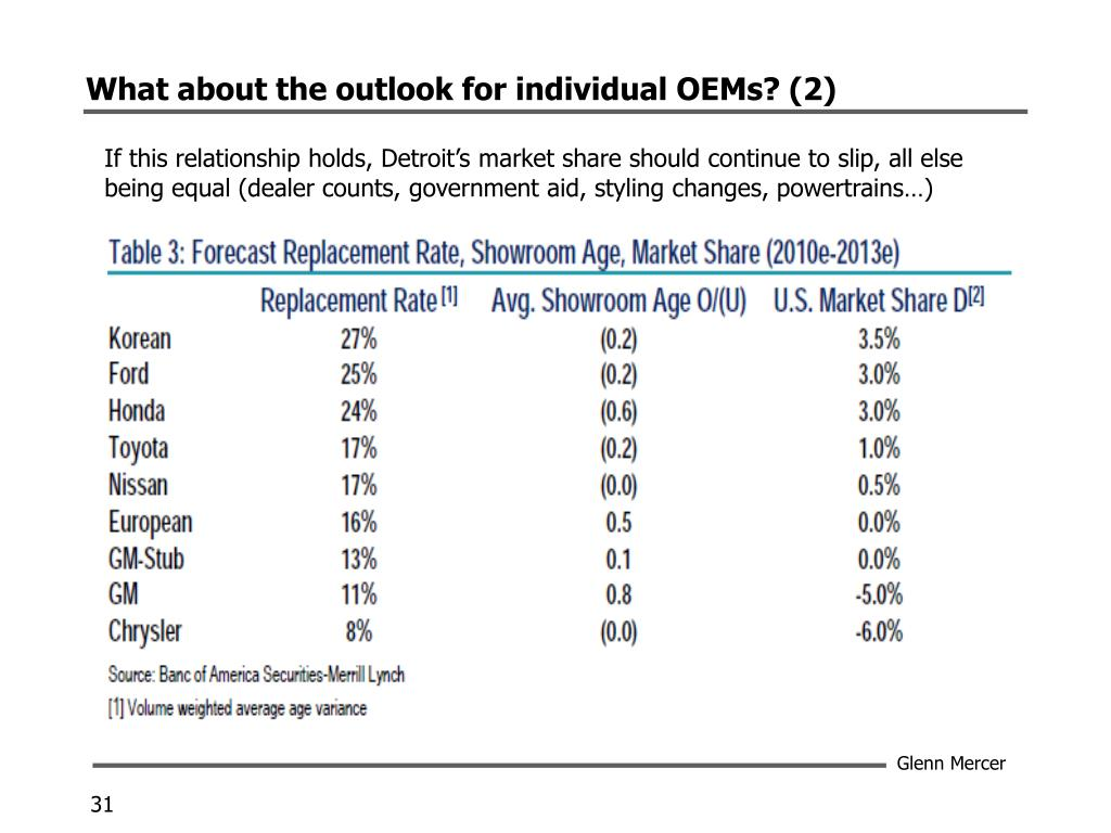 What about the outlook for individual OEMs? (2)