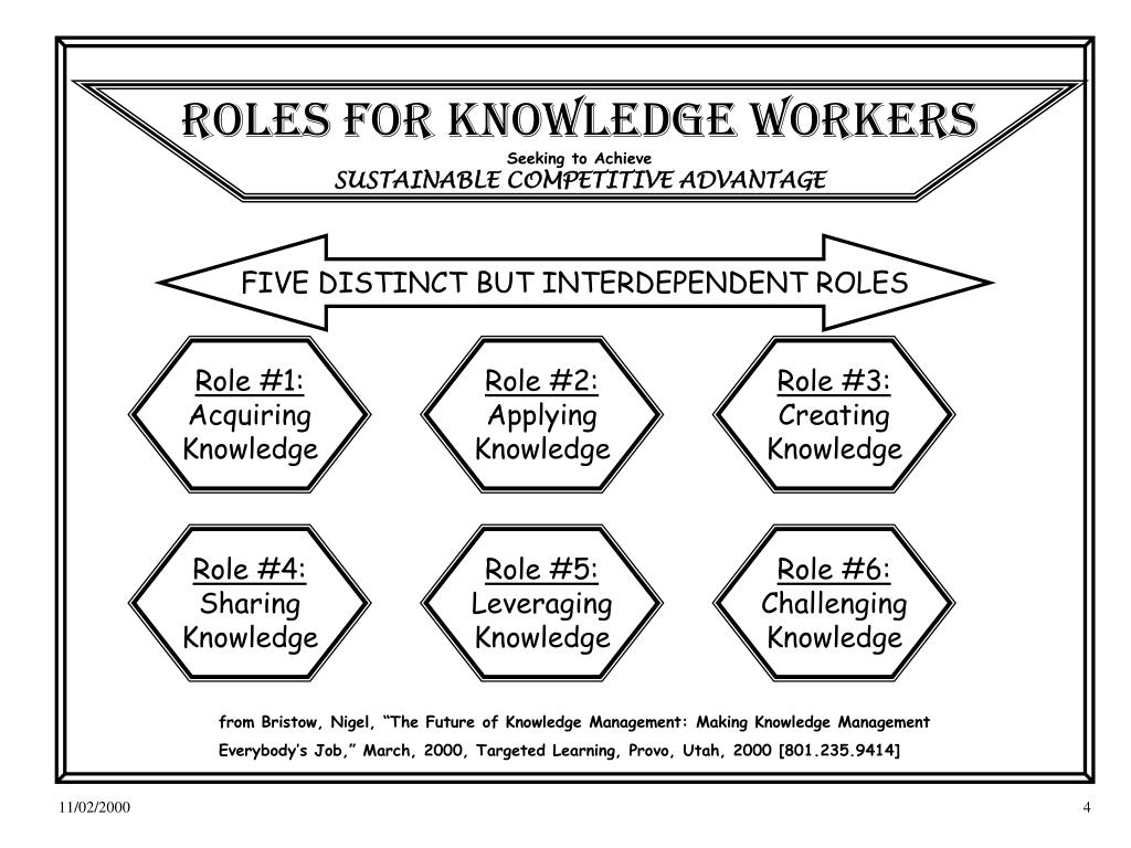 ROLES for KNOWLEDGE workers