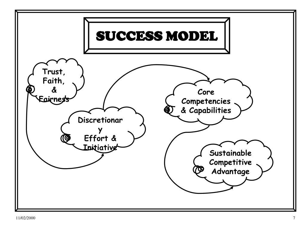 SUCCESS MODEL