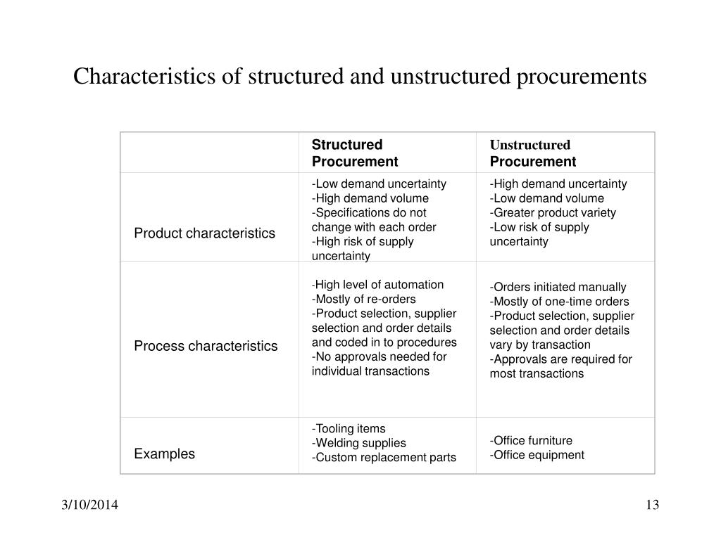 Characteristics of structured and unstructured procurements