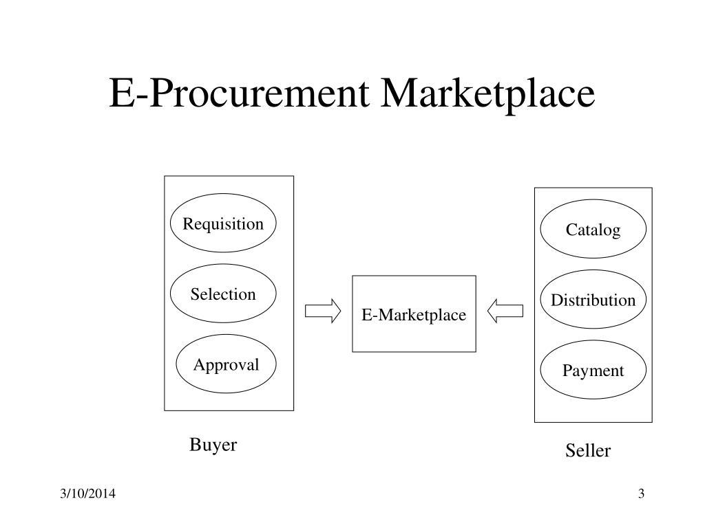 E-Procurement Marketplace