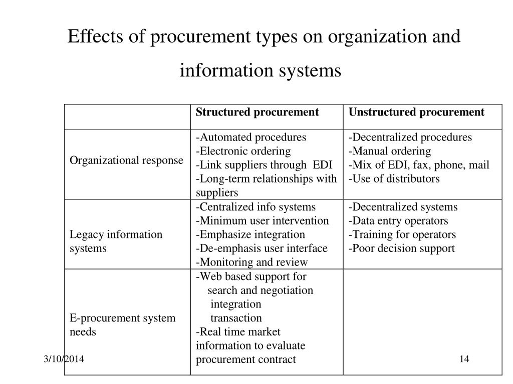 Effects of procurement types on organization and information systems
