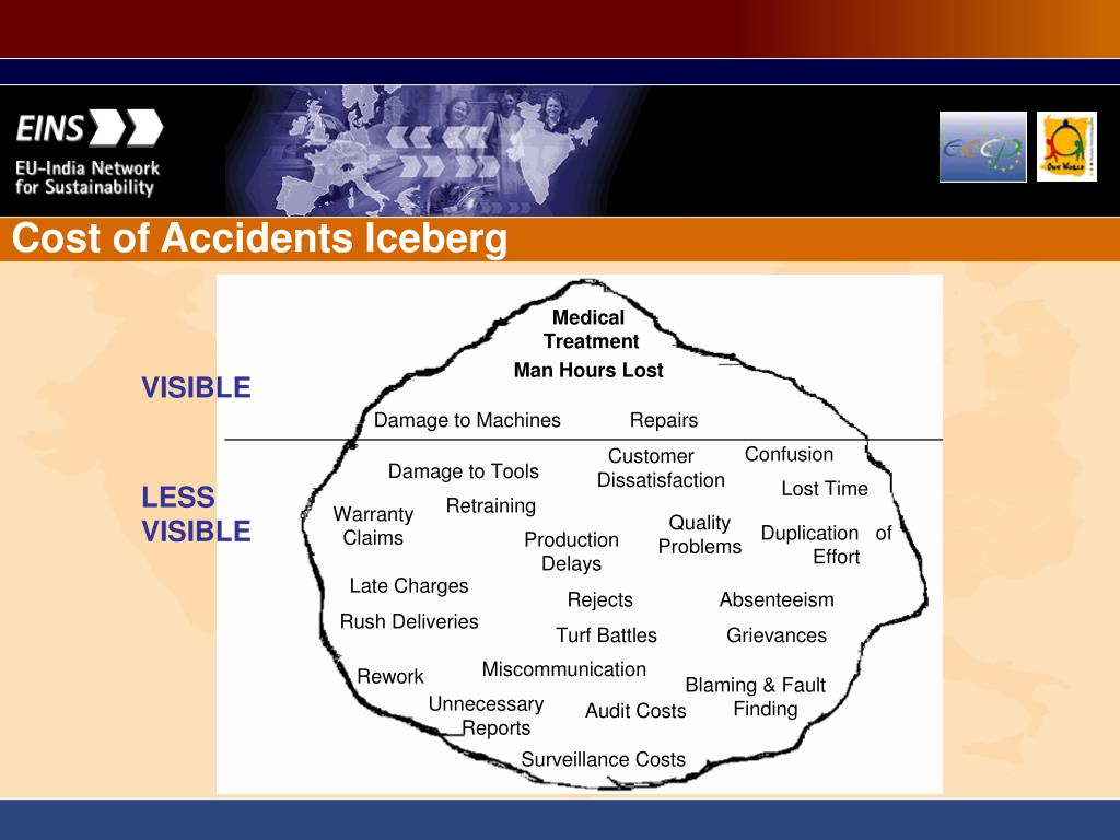 Cost of Accidents Iceberg