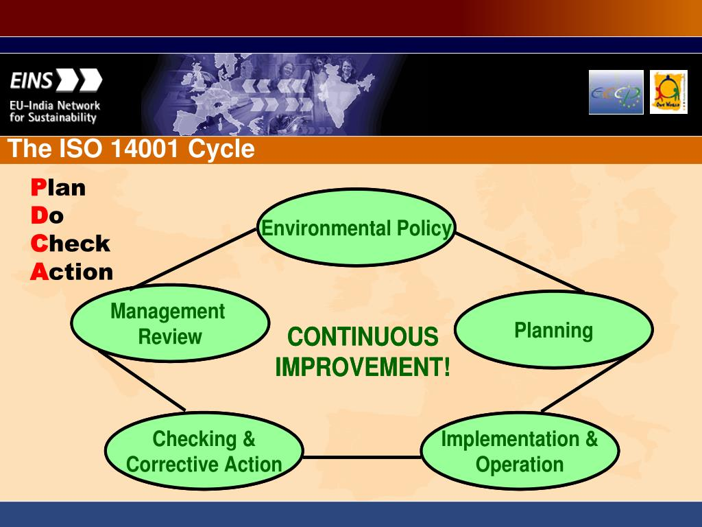 The ISO 14001 Cycle