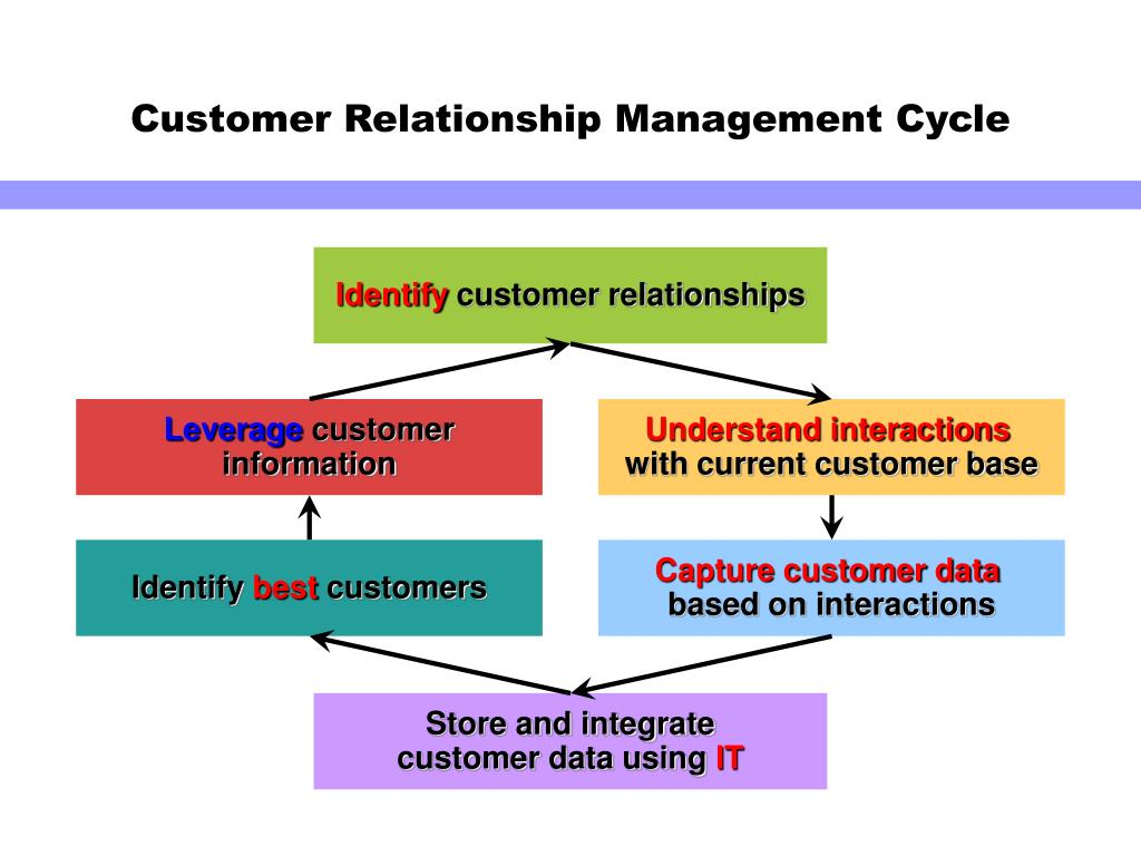 customer relationship management and points Customer relationship management (crm) a business strategy that aims to understand sales channels, customer interaction touch-points.